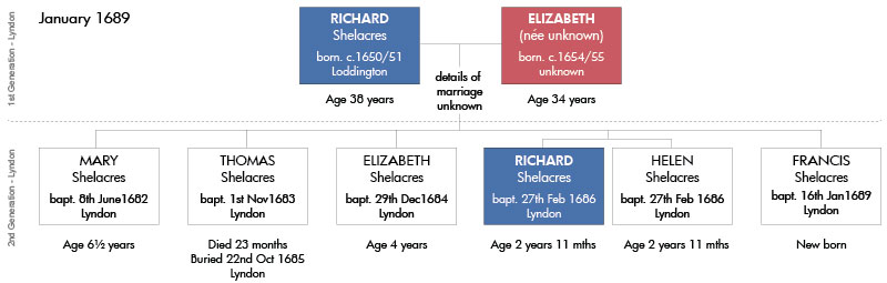 The Family of Richard Shelacres (Shellaker) & Elizabeth in 1689 at the time of the birth of their son Francis""