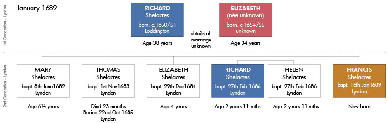 1689-Tree---The-Family-of-Richard-&-Elizabeth-Francis