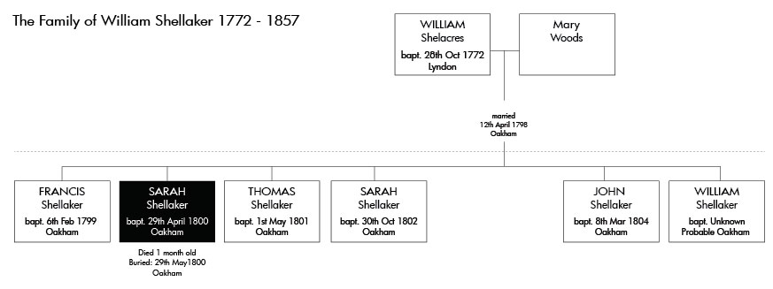 The-Family-of-William-Shellaker-1772---1857